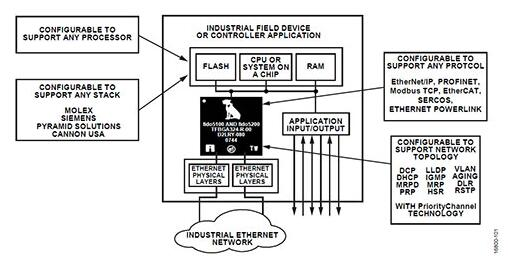fido5100和fido5200 REM交換芯片與主機和網絡處理器配合使用