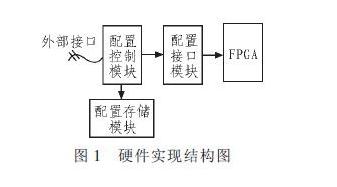 一种基于Xilinx FPGA的部分动态可重构技...