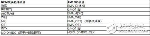fido5100和fido5200 REM交换芯片与主机和网络处理器配合使用