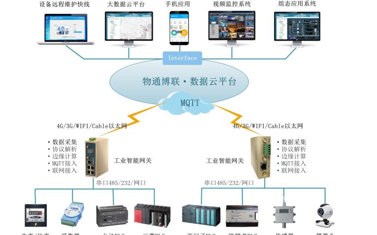 如何进行PLC远程监控与数据采集的详细方案说明