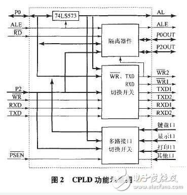 基于CPLD的测试系统接口设计