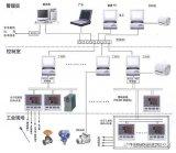 工业控制常用的接口协议大全
