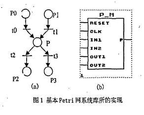 基于FPGA的Petri網的硬件實現