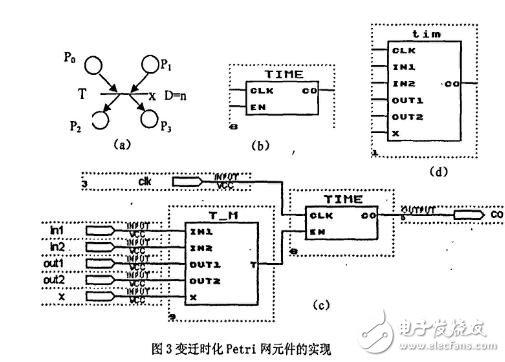 基于FPGA的Petri网的硬件实现