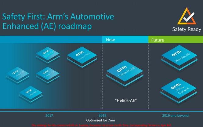 Arm发布首款同步多线程架构Cortex A65AE,继续加力自动驾驶计算