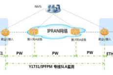 安徽电信携手华为打造基于IPRAN的政企精品网络