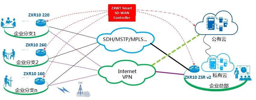 安徽皖通邮电Smart SD-WAN智能分支接入解决方案