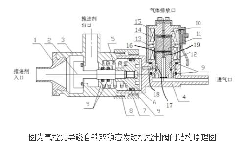 气控先导磁自锁双稳态发动机控制阀门结构的原理及设...