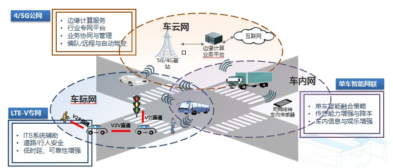 大唐移动5G智能网联三网融合解决方案