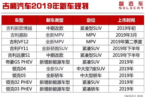 2019年已经公布的自主品牌新车规划大盘点 长城...