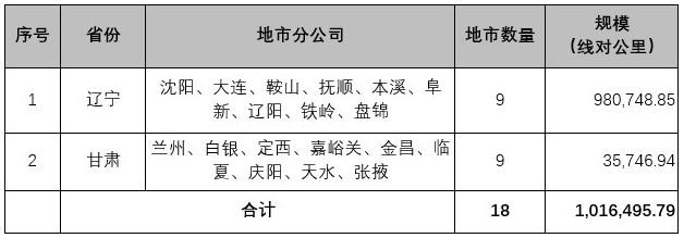 中国联通在阿里拍卖平台报废线缆共计1016495...