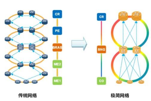 OTN to CO助力运营商打造面向未来最佳体验城域承载网