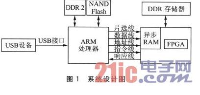 一种使用ARM+FPGA高速访问USB设备的设计...