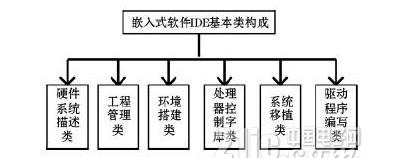 关于嵌入式系统可视化集成开发平台的详细剖析