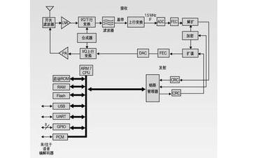 如何学习CRC原理和算法的学习资料总结概述