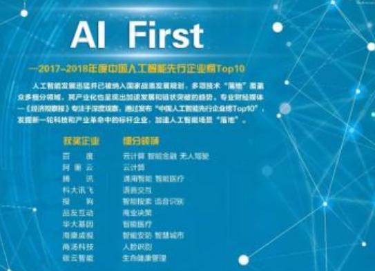 人工智能和机器学习是新兴领域 将会以前所未有的速...
