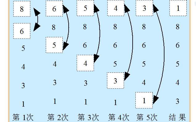 JAVA程序设计教程之数组的详细资料说明