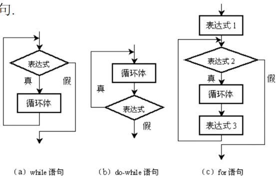 JAVA程序设计教程之程序流程控制的详细资料说明