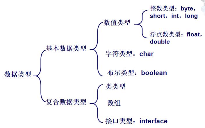 JAVA程序设计教程之Java语言基础的详细资料说明