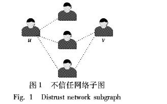 如何使用融合社交网络和兴趣进行正则化矩阵分解推荐模型
