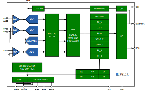 HLW8012和HLW8032高精度的电能计量芯片数据手册免费下载