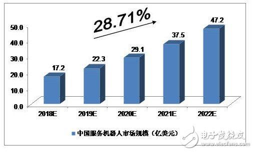 未来5年中国服务机器人发展前景预测分析