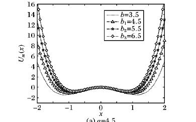 组合型幂指函数三稳态随机共振微弱信号检测