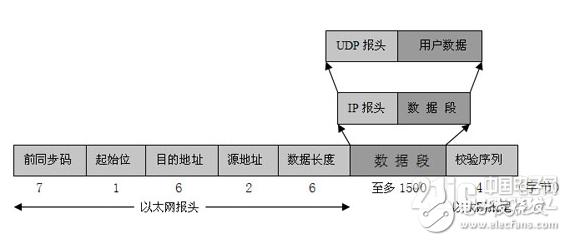 基于嵌入式Internet的工业以太网控制网络设计详解