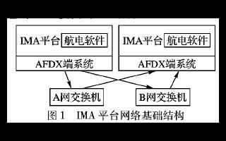 综合模块化航空电子平台网络故障注入策略