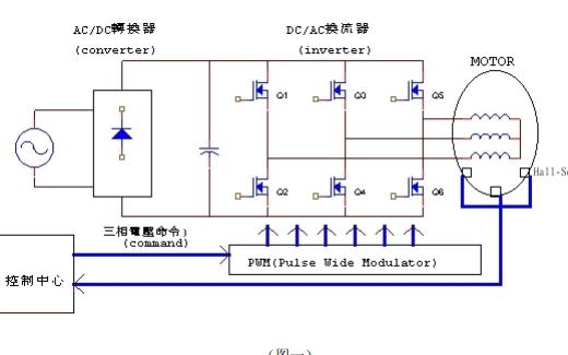 直流无刷电机的工作原理的详细资料简介