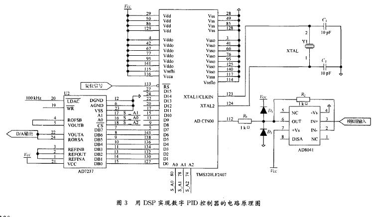 如何使用DSP进行数字PID控制器的设计