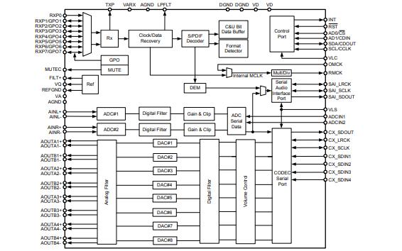 CS42528编解码器的数据手册免费下载