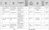 维信诺发布关于获得政府补助的公告