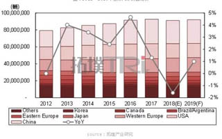 拓璞研究院:全球汽车产业2018年回顾与2019年展望