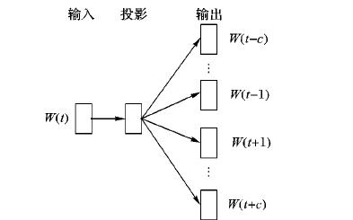 如何使用词向量和卷积神经网络进行垃圾短信识别的方法介绍