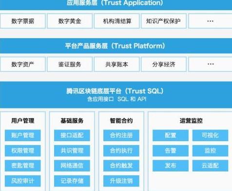 腾讯区块链的底层Trust SQl平台介绍