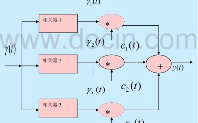 WCDMA上行链路系统如何提高无线移动通信的稳定性信道估计算法的研究