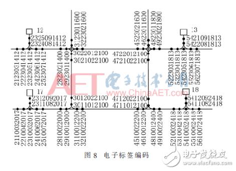 基于RFID技术自动导引车定位和导引设计详解