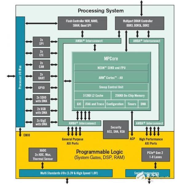 FPGA已远远超出了现在体系结构的探索 为未来的...