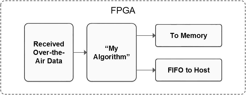 无线工程师适用的FPGA原型设计克服编程关键性挑战