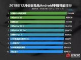 安兔兔发布了2018年12月Android手机性能榜