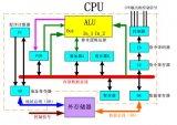 剖析AI芯片的架構、分類及關鍵技術
