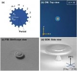 利用鍺制成的微型齒輪產生的漩渦光實現大容量光通信