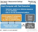 多待测设备测试架构的介绍