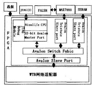 基于Nios II嵌入式系统的FPGA配置文件下...