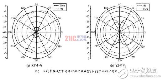 基于手持移动设备的可重构天线的设计方法详解