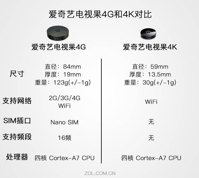 爱奇艺电视果4G评测 一款十分成熟的产品