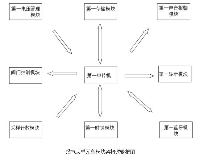 基于网关和BLE的智能燃气表系统的设计及原理