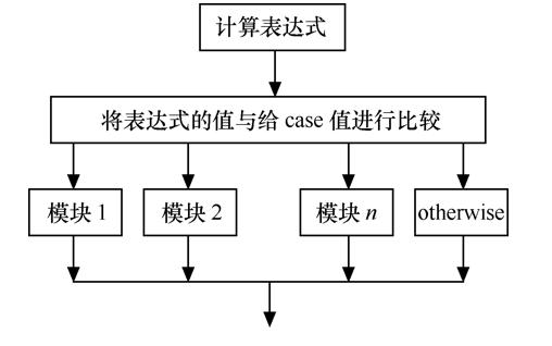 MATLAB教程之MATLAB程序设计基础概述