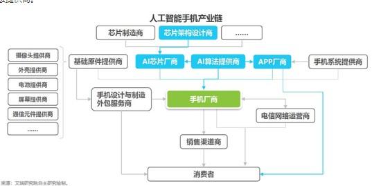 AI手机将打开消费者市场成为下一轮竞逐的方向